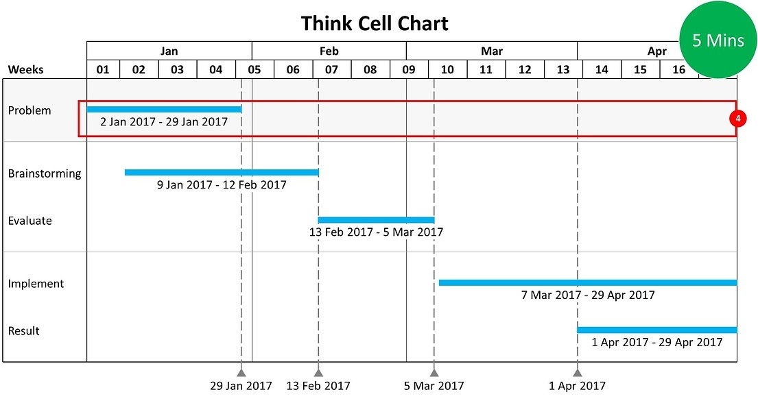 Gantt chart with Think-Cell for PowerPoint
