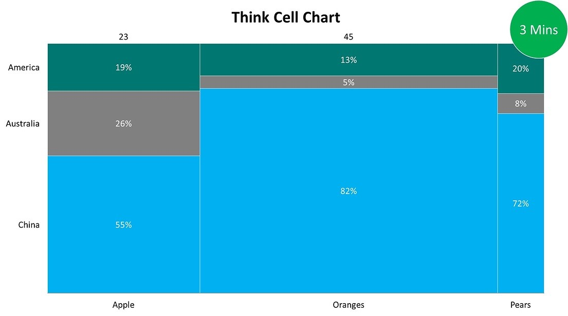 Mekko chart with Think-Cell for PowerPoint